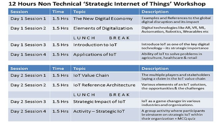 Understanding Strategic IoT (Internet of Things) for